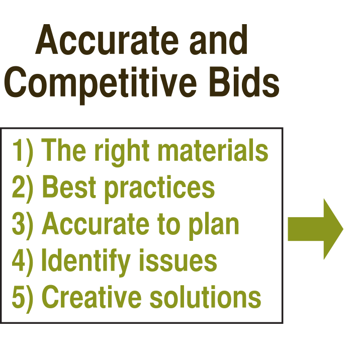 Accurate and Competitive Bids Icon